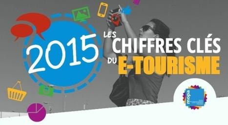 Chiffres clés etourisme 2015 - MOPA Mission des Offices de Tourisme et Pays Touristiques d'Aquitaine | Chiffres clés etourisme | Scoop.it