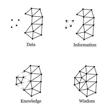 Del Conocimiento a la Sabiduría | The digital tipping point | Scoop.it