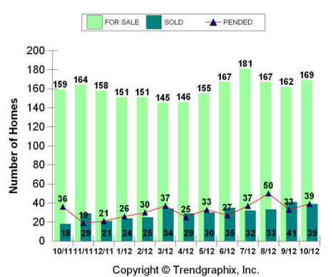 Ladera Heights Report Oct 2012 - Albuquerque Real Estate - Homes for Sale | Albuquerque Real Estate | Scoop.it