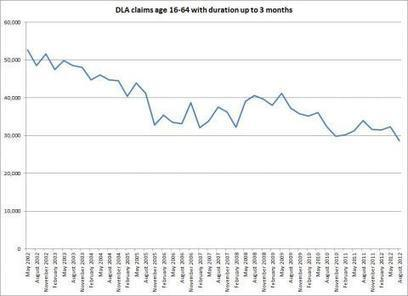 Did claims for DLA increase in the run-up to PIP? | l'Art Social | Welfare | Scoop.it
