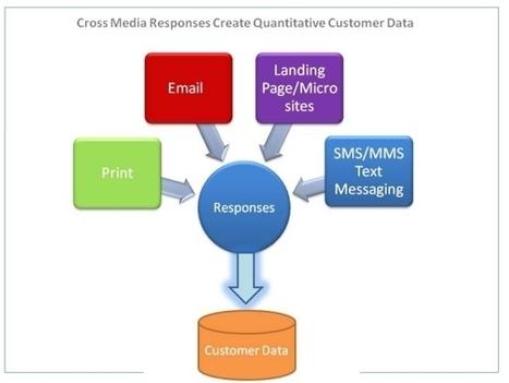 Crossmedia: Die Chance für Druck- und Mediendienstleister | Crossmedia | Scoop.it