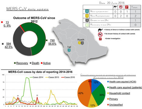 27 new coronavirus cases in five days - Saudi Gazette | MERS-CoV | Scoop.it