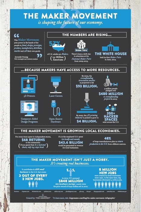The Maker Movement: Our Future Economy (An Infographic) | Peer2Politics | Scoop.it