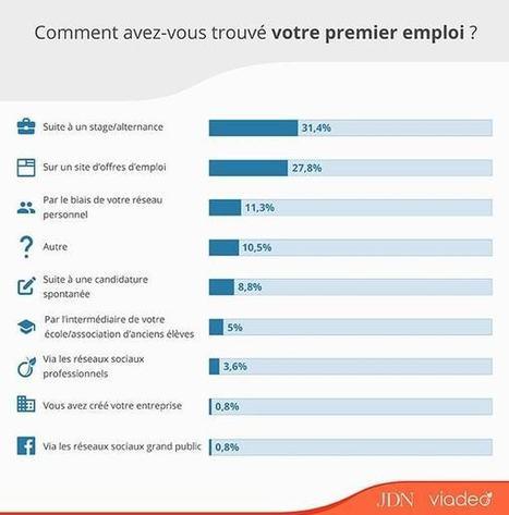 Quel premier emploi pour les jeunes diplômés? | L'e-veille emploi & formation | Scoop.it