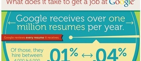 Comment obtenir un job chez Google ? [#infographie] | Inside Google | Scoop.it