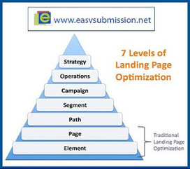 Importance of Landing Page Optimization Technique | Search Engine Submission and Optimization | Scoop.it