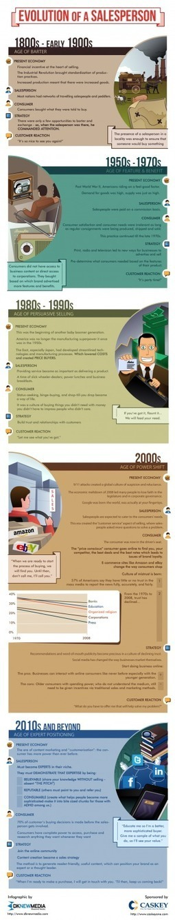 [INFOGRAPHIC] Evolution Of A Salesperson | INFOGRAPHICS | Scoop.it