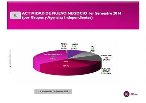 Las Agencias de Medios han reducido su volumen de Nuevo Negocio un 47% | Media Planning | Scoop.it
