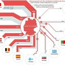 Imports and Exports from Germany to EU | Visual.ly | International Trade | Scoop.it