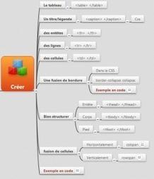 Créer des tableaux en HTML5 | TICE en tous genres éducatifs | Scoop.it