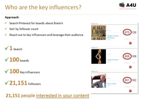 Use Pinalytics to Dictate Your Content Strategy | Pinterest | Scoop.it