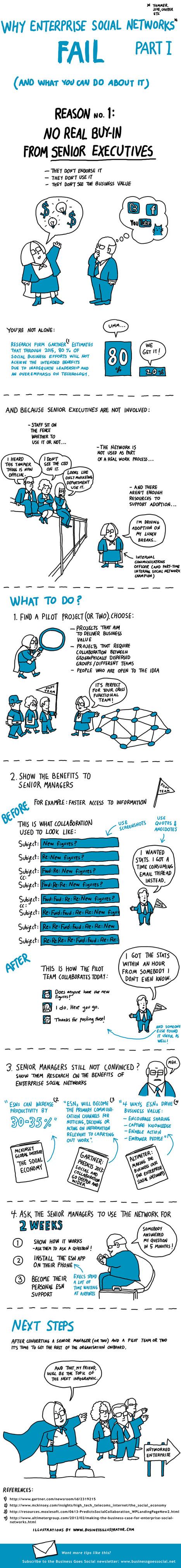 Why Enterprise Social Networks Fail | Social Media | Scoop.it