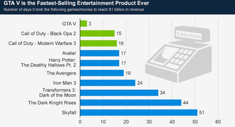 Gaming Industry Is Beating Movies: Modern Warfare 3 Grossed $1 Bln Worldwide Beating Avatar | Mobile - Publishing, Marketing, Advertising | Scoop.it