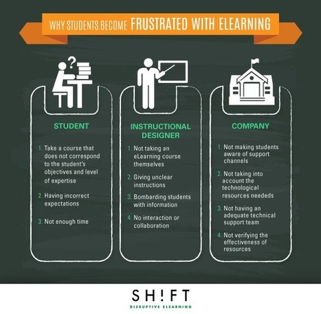 Why eLearners Become Frustrated Infographic | Training and Assessment | Scoop.it