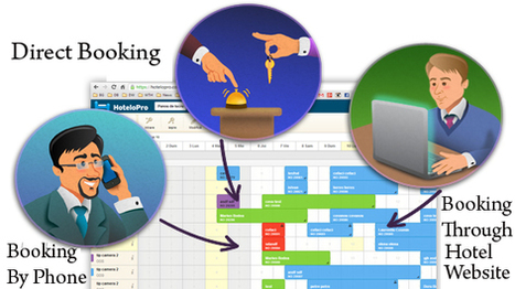 Hotel Property Management System | Hotel Property Management Software Service- Maco Infotech | Big For Small | Scoop.it
