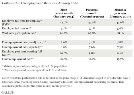 U.S. Payroll to Population Rate Falls to 42.0% in January   public opinion polling   Scoop.it
