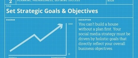 How to Choose Strategic Goals For Your Social Media Strategy | Digital Marketing | Scoop.it
