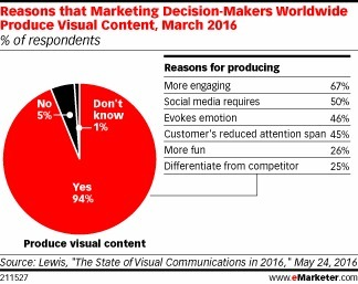 Marketers Rely on Visual Content for Social Platforms - eMarketer | Integrated Brand Communications | Scoop.it
