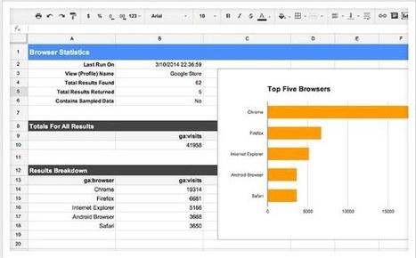 12 de los mejores complementos para las hojas de cálculo de Google Drive | Web y Herramientas Sociales | Scoop.it