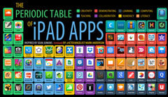 The periodic table of iPad Apps - Mark Anderson's Blog | iPads in Education | Scoop.it