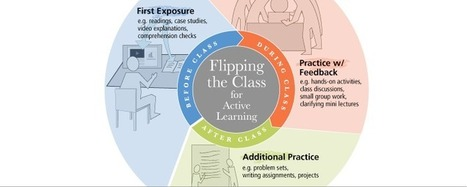 Flipping the Class for Active Learning - Teaching Excellence & Educational Innovation - Carnegie Mellon University | TIC y Educación (ICT and Education) | Scoop.it