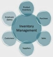 About Inventory Management System: Purpose Of Inventory Management System | Inventory Management System | Scoop.it