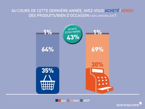 Les Français et le marché de l'occasion | Projet | Scoop.it