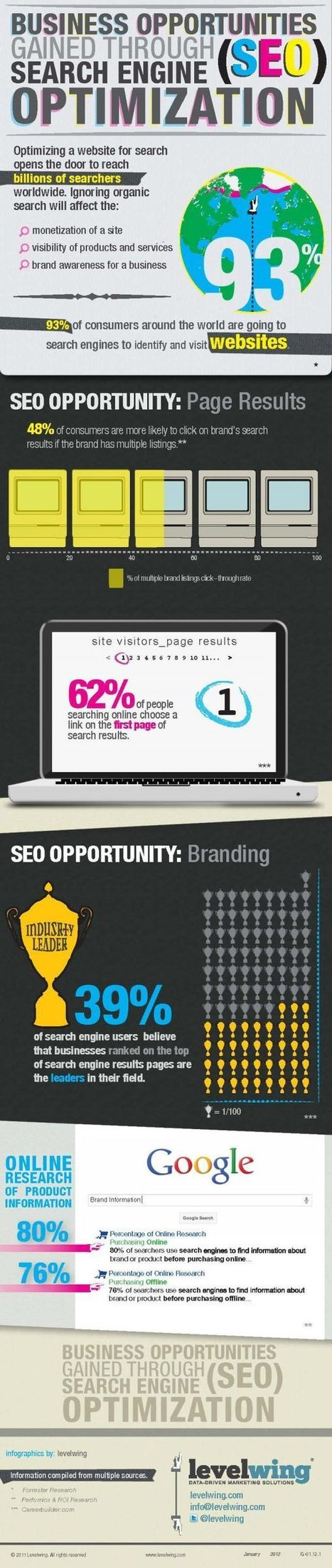 SEO Infographic – Brand Identity and Recognition in Search Results | Personal branding and social media | Scoop.it