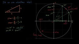 Sin un cos vienības riņķī | matemātika 9. klase | Scoop.it