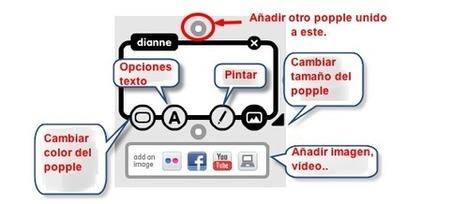EDU-TOOLS 4 TIC & WEB 2.0: Popplet :organizador de ideas | TIC en infantil, primaria , secundaria y bachillerato | Scoop.it