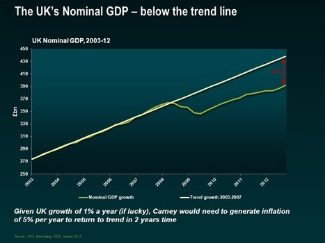 Nominal GDP targeting for the UK, coming sometime, maybe? | Bond Vigilantes | European Finance & Economy | Scoop.it