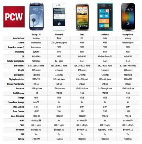 Galaxy S3 VS iPhone 4S VS One VS Lumia 900 VS Nexus | All Infographics | All Infographics | Scoop.it