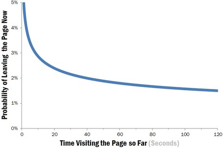 How Long Do Users Stay on Web Pages? | Online News Squared | Scoop.it