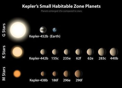 'Earth 2.0' found in Nasa Kepler telescope haul - BBC News | Knowmads, Infocology of the future | Scoop.it