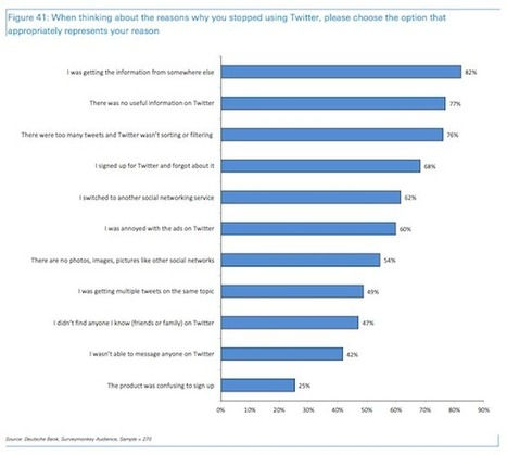 REVEALED: Why People Quit Twitter (And What Would Bring Them Back) | Educomunicación | Scoop.it