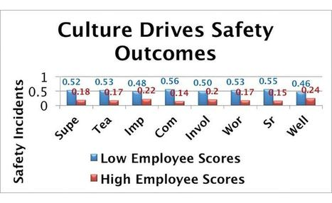 8 imperatives for positive safety outcomes | Leading a Safety First Culture | Scoop.it