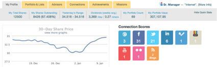 Gameification of the Web | ten Hagen on Social Media | Scoop.it
