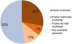 Wohnen an mehreren Orten ist in der Schweiz stark verbreitet | Multilokalität | Scoop.it