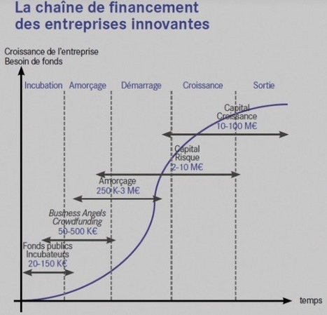 Financement des startups : la France à la remorque du Royaume-Uni | L'Atelier : Accelerating Innovation | Economie de l'innovation | Scoop.it