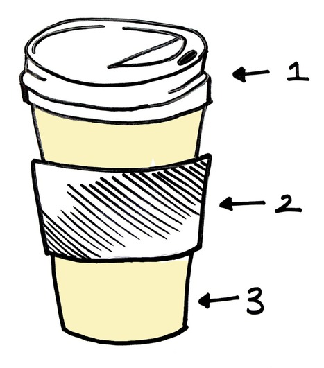 Anatomy of the #SUD To-Go cup - Impact & Issues | CSR - Corp. Social Responsibility | Scoop.it
