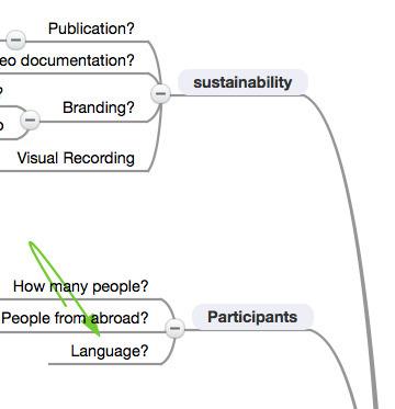 EN: How to organize a barcamp - MindMeister Mind Map | LinguaCamp | Scoop.it