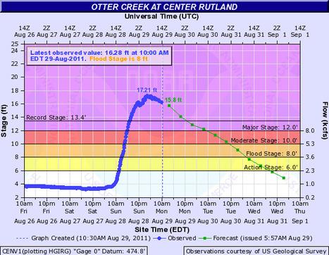 Advanced Hydrologic Prediction Service: Burlington: Otter Creek at Center Rutland | #vtirene | Scoop.it