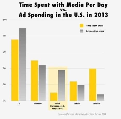 La Search Advertising (di Google) diventerà irrilevante | Carlo Mazzocco | Il Web Marketing su misura | Scoop.it