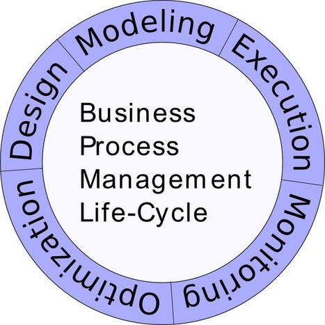 Process Improvement: An Overview of the Steps Involved   Business Management   Scoop.it
