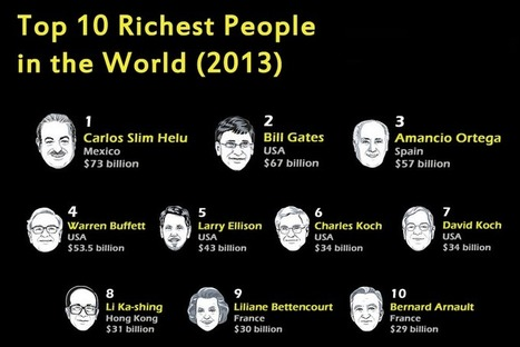 List of Top 10 Richest Billionaires People in the world for 2013 and their net worth | amazing news | Scoop.it