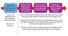 The Adventures of Library Girl: Technology Is Not Transforming Education. YOU are. | Leadership, Technology and Learning | Scoop.it