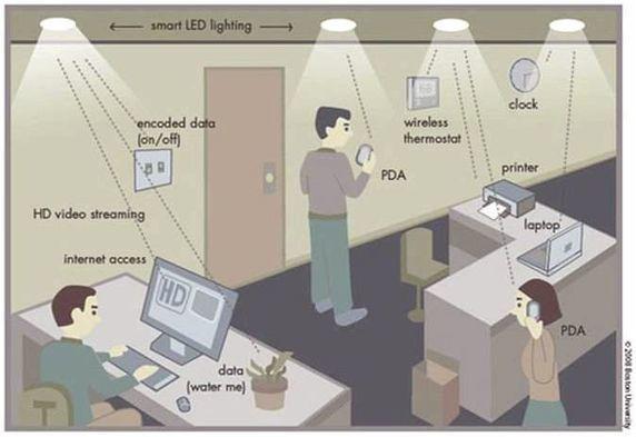 Post-Sapiens, les êtres technologiques - Plus sûr que le Wi-fi et ultra rapide : le Li-Fi une technologie lumineuse
