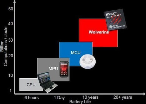 "Texas Instruments Announces Ultra-Low Power MSP430 ""Wolverine"" MCU Series 