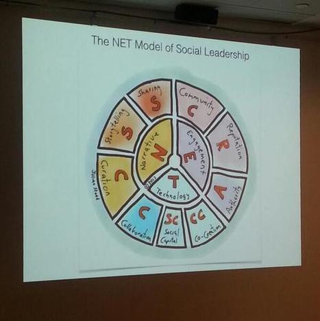 Twitter / CedricBorzee: NET model #socialleadership ...   Exploring PLNs #xplrpln   Scoop.it