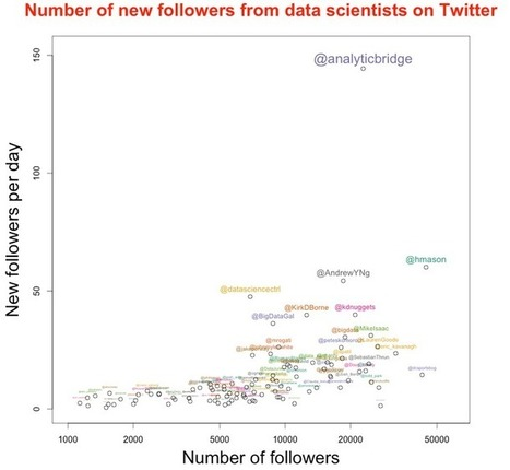 The fastest growing data science / big data profiles on Twitter | Big Data Analysis in the Clouds | Scoop.it